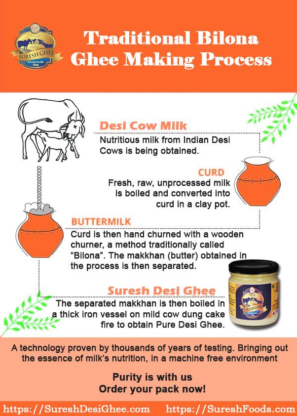 Ghee Making Process : SureshDesiGhee.com